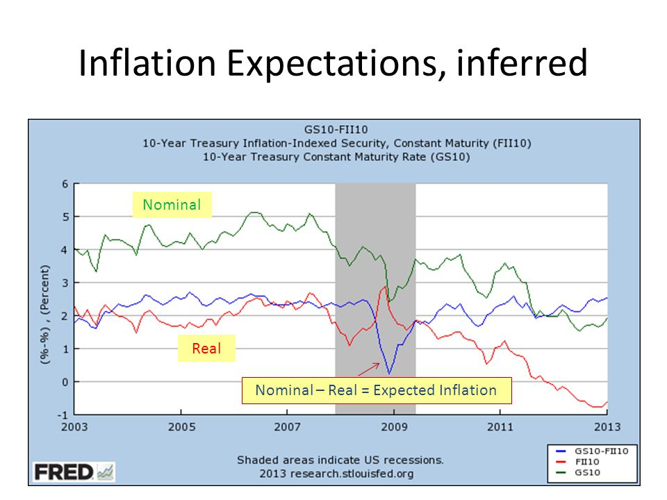 Inflation Expectations, inferred Nominal Real Nominal – Real = Expected Inflation
