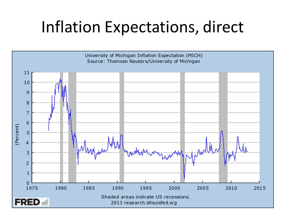 Inflation Expectations, direct