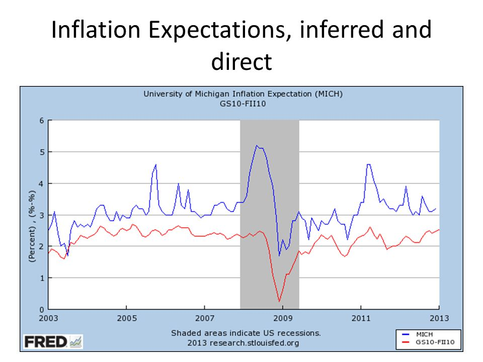 Inflation Expectations, inferred and direct