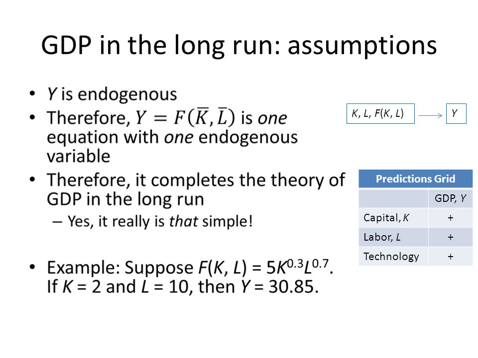 GDP in the long run: assumptions Predictions Grid GDP, Y Capital, K+ Labor, L+ Technology+ K, L, F(K, L)Y