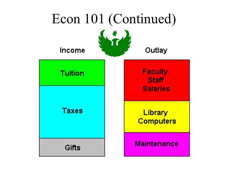 Econ 101 (Continued)