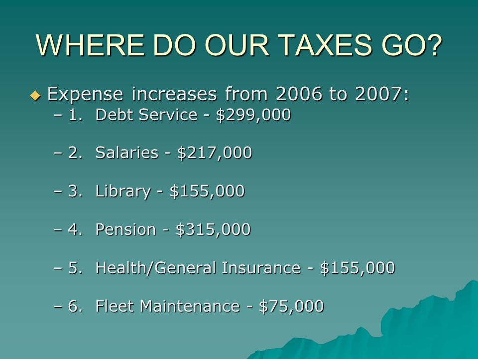WHERE DO OUR TAXES GO? Expense increases from 2006 to 2007: Expense increases from 2006 to 2007: –1. Debt Service - $299,000 –2. Salaries - $217,000 –
