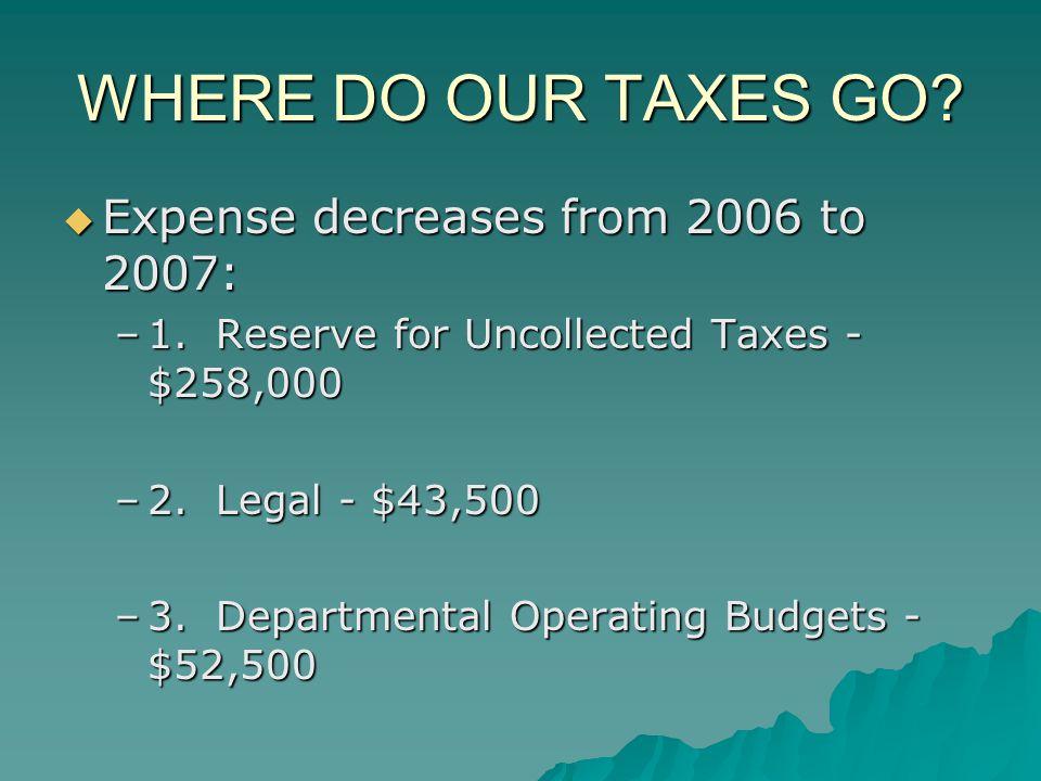WHERE DO OUR TAXES GO? Expense decreases from 2006 to 2007: Expense decreases from 2006 to 2007: –1. Reserve for Uncollected Taxes - $258,000 –2. Lega