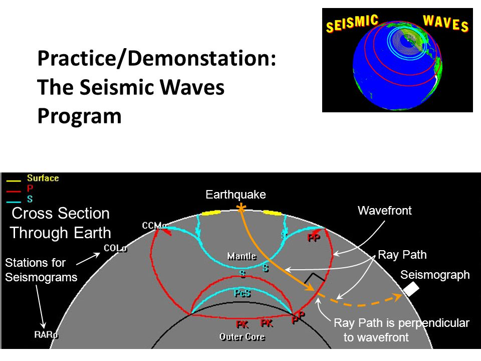 Practice/Demonstation: The Seismic Waves Program * Earthquake Wavefront Ray Path Ray Path is perpendicular to wavefront Seismograph Cross Section Thro
