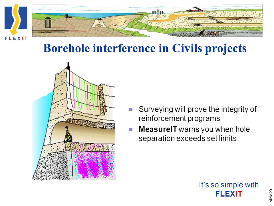 slide 20 Borehole interference in Civils projects Its so simple with FLEXIT Surveying will prove the integrity of reinforcement programs MeasureIT war