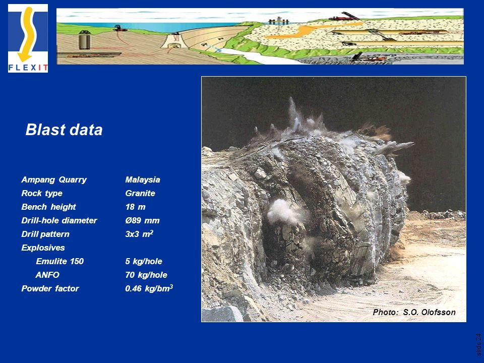 slide 24 Blast data Ampang Quarry Malaysia Rock type Granite Bench height 18 m Drill-hole diameter Ø89 mm Drill pattern 3x3 m 2 Explosives Emulite 150 5 kg/hole ANFO 70 kg/hole Powder factor 0.46 kg/bm 3 Photo: S.O.