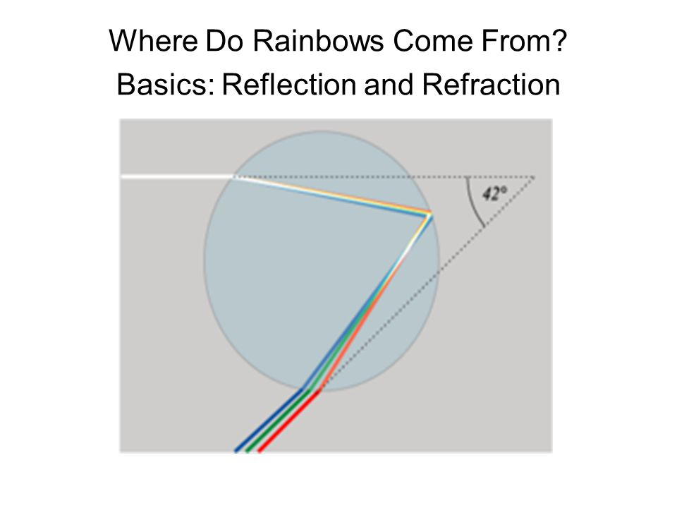 Where Do Rainbows Come From? Basics: Reflection and Refraction