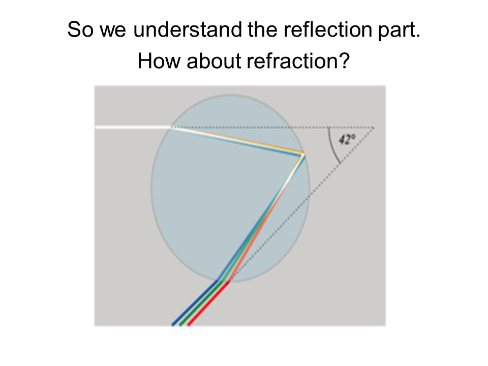 So we understand the reflection part. How about refraction?