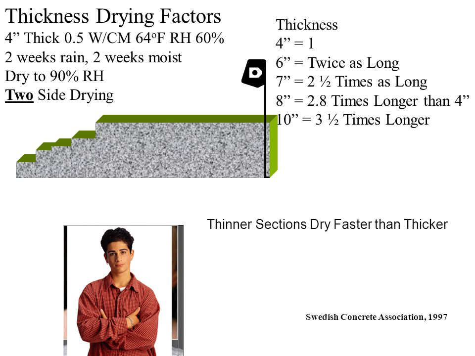 Swedish Concrete Association, 1997 Thickness Drying Factors 4 Thick 0.5 W/CM 64 o F RH 60% 2 weeks rain, 2 weeks moist Dry to 90% RH Two Side Drying Thickness 4 = 1 6 = Twice as Long 7 = 2 ½ Times as Long 8 = 2.8 Times Longer than 4 10 = 3 ½ Times Longer Thinner Sections Dry Faster than Thicker