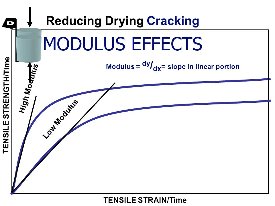 TENSILE STRAIN/Time TENSILE STRENGTH/Time High Modulus Low Modulus Modulus = dy / dx = slope in linear portion MODULUS EFFECTS Reducing Drying Cracking