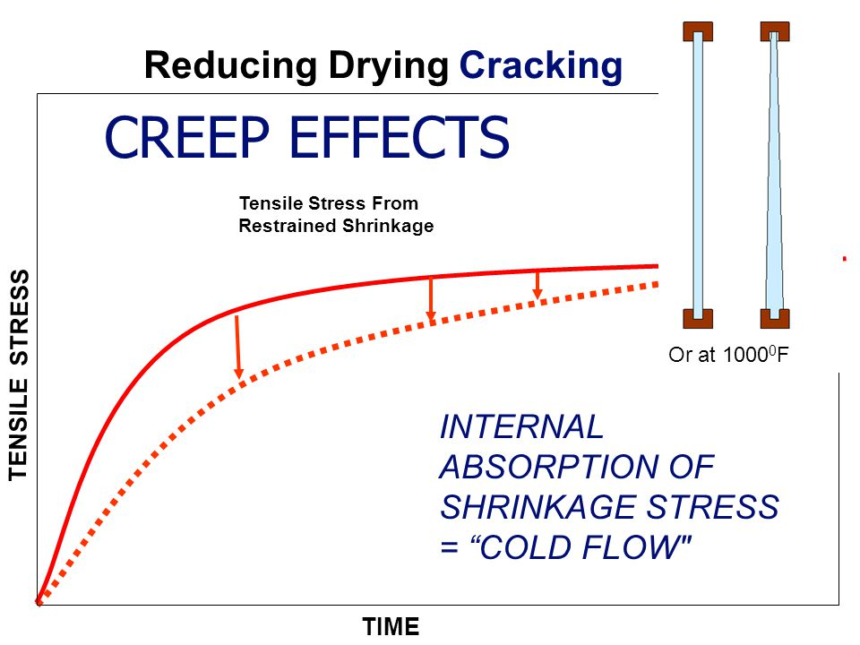 TIME Tensile Stress From Restrained Shrinkage C REEP TENSILE STRESS CREEP EFFECTS INTERNAL ABSORPTION OF SHRINKAGE STRESS = COLD FLOW Reducing Drying Cracking Or at 1000 0 F