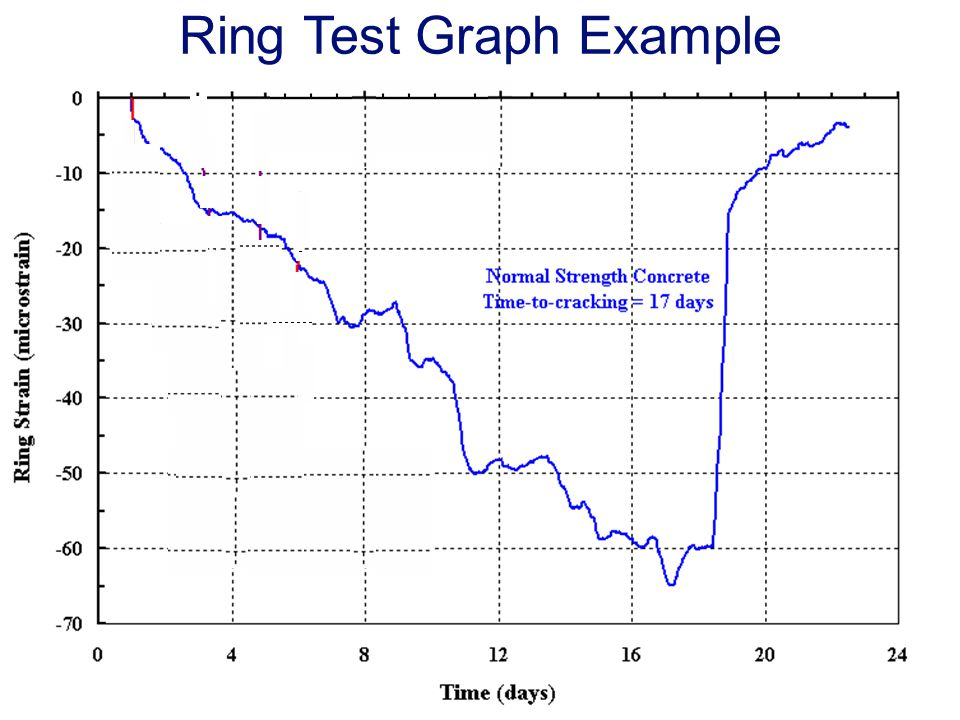 Ring Test Graph Example