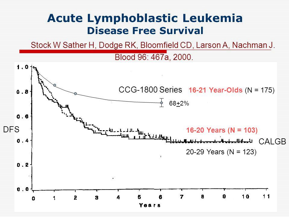 Acute Lymphoblastic Leukemia Disease Free Survival 16-20 Years (N = 103) 20-29 Years (N = 123) DFS CCG-1800 Series 16-21 Year-Olds (N = 175) 68+2% Stock W Sather H, Dodge RK, Bloomfield CD, Larson A, Nachman J.