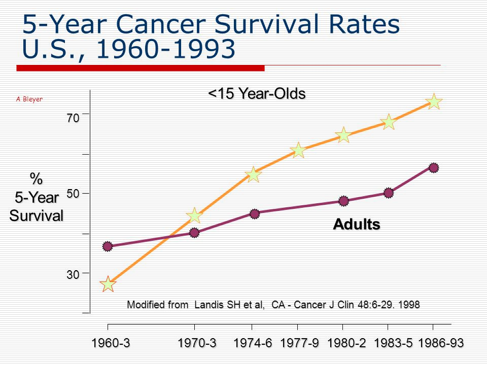5-Year Cancer Survival Rates U.S., 1960-1993 %5-YearSurvival Modified from Landis SH et al, CA - Cancer J Clin 48:6-29.