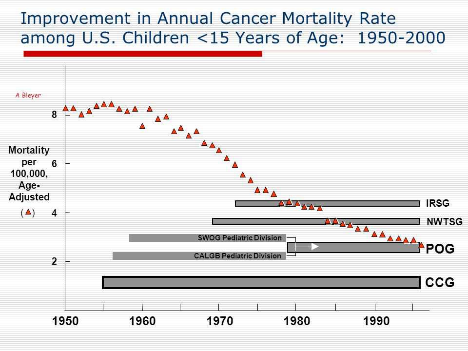 Improvement in Annual Cancer Mortality Rate among U.S.
