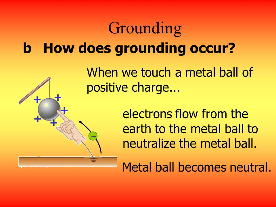 Grounding An object is grounded when it is connected to the earth through a connecting wire. What is grounding? If a charged conductor is grounded, it