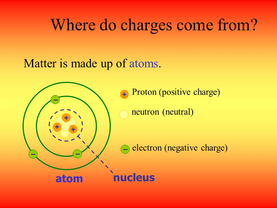 Where do charges come from.Matter is made up of atoms.