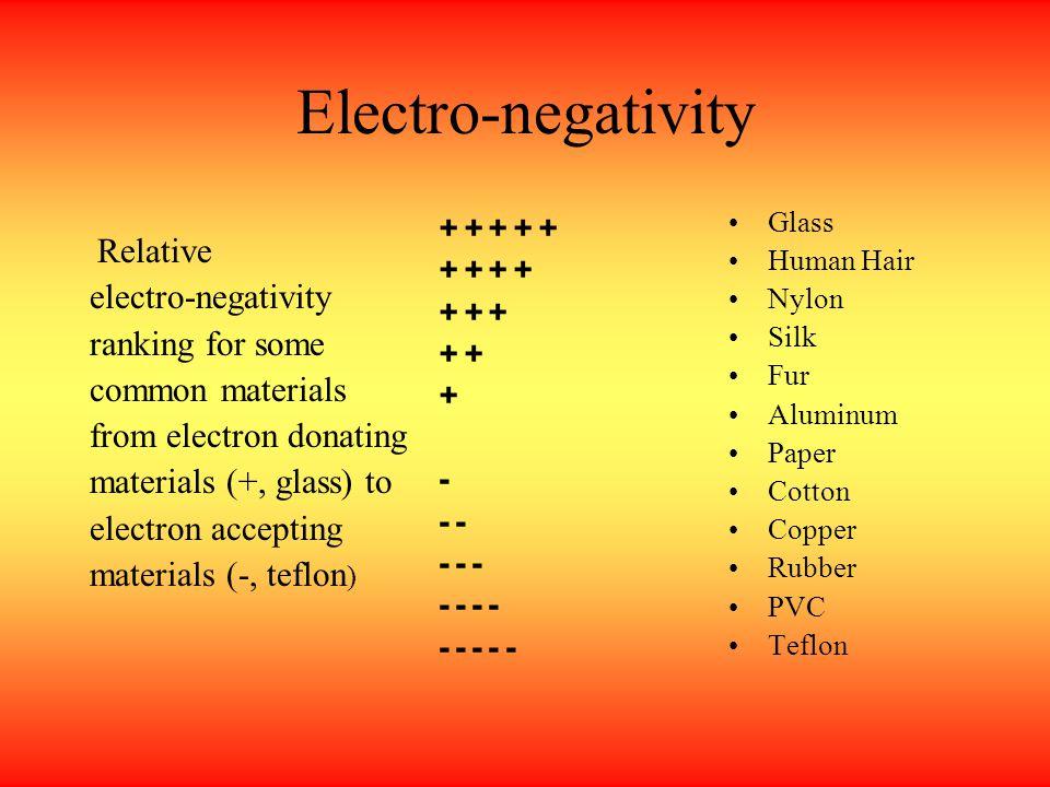 Electro-negativity Relative electro-negativity ranking for some common materials from electron donating materials (+, glass) to electron accepting materials (-, teflon ) Glass Human Hair Nylon Silk Fur Aluminum Paper Cotton Copper Rubber PVC Teflon + + + + + + + + + + + - - - - - - - - - - -