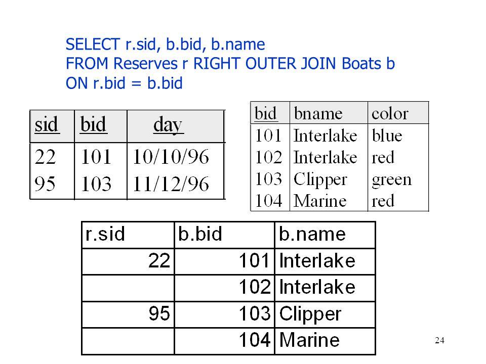 SELECT r.sid, b.bid, b.name FROM Reserves r RIGHT OUTER JOIN Boats b ON r.bid = b.bid 24