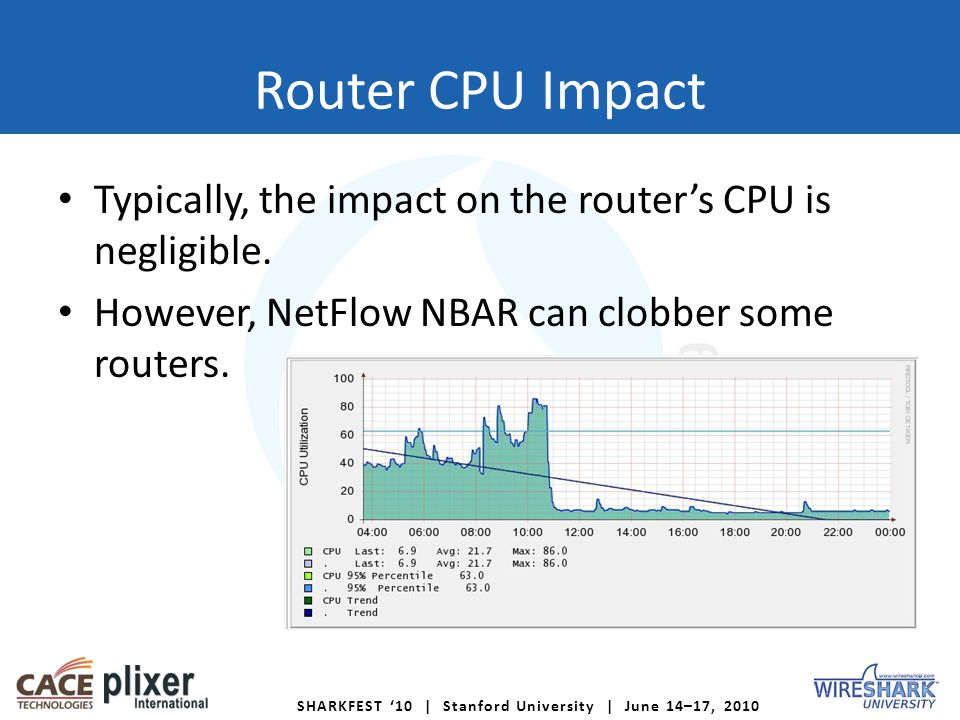 Router CPU Impact Typically, the impact on the routers CPU is negligible.