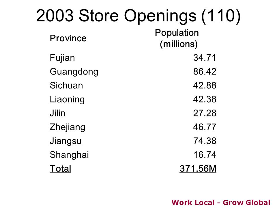 Work Local - Grow Global 2003 Store Openings (110) Province Population (millions) Fujian34.71 Guangdong86.42 Sichuan42.88 Liaoning42.38 Jilin27.28 Zhe