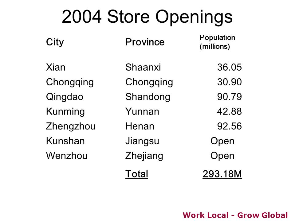 Work Local - Grow Global 2004 Store Openings CityProvince Population (millions) XianShaanxi36.05 Chongqing 30.90 QingdaoShandong90.79 KunmingYunnan42.