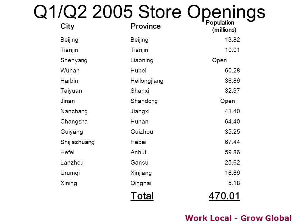 Work Local - Grow Global Q1/Q2 2005 Store Openings CityProvince Population (millions) Beijing 13.82 Tianjin 10.01 ShenyangLiaoning Open WuhanHubei60.2