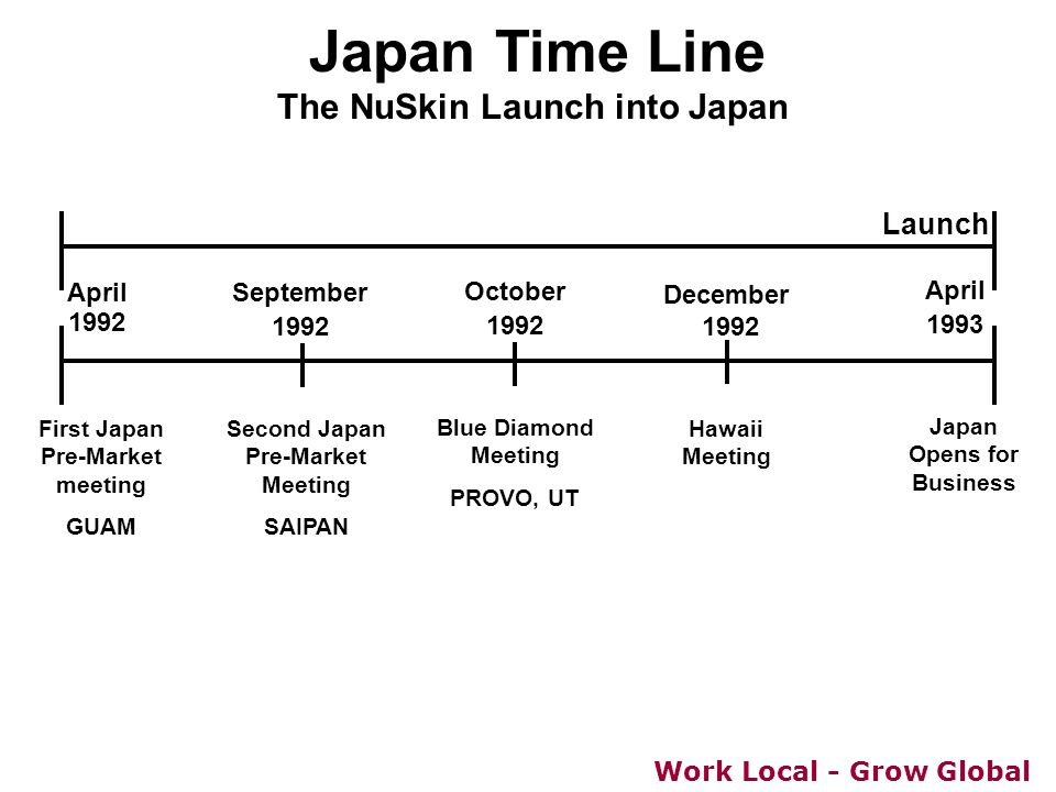 Work Local - Grow Global Japan Time Line The NuSkin Launch into Japan September 1992 April 1992 December 1992 April 1993 First Japan Pre-Market meetin