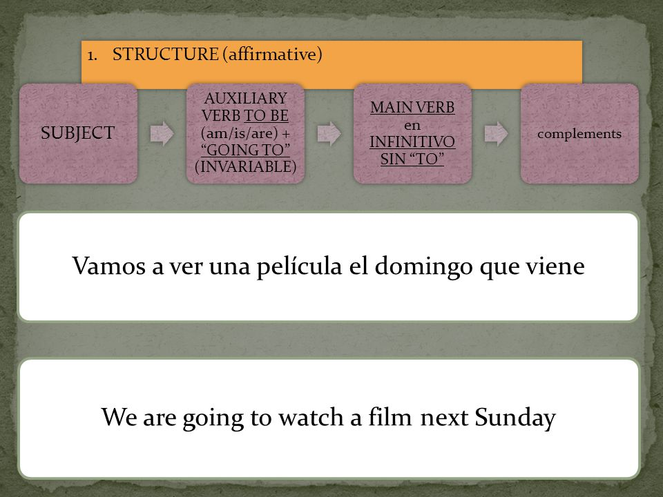 1.STRUCTURE (affirmative) SUBJECT AUXILIARY VERB TO BE (am/is/are) + GOING TO (INVARIABLE) MAIN VERB en INFINITIVO SIN TO complements Vamos a ver una película el domingo que viene We are going to watch a film next Sunday
