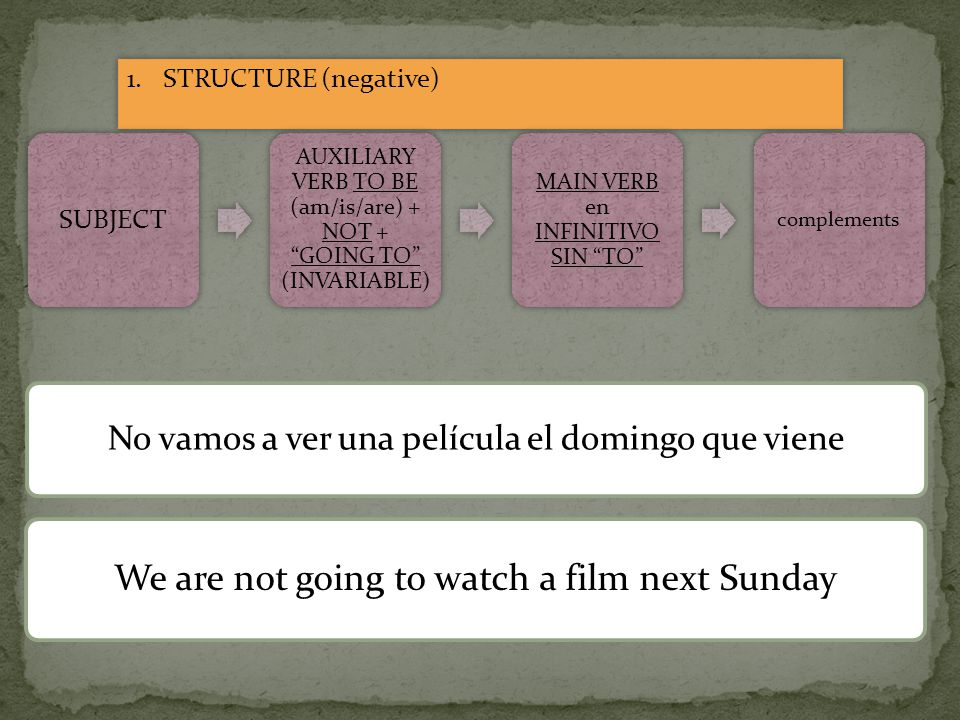 1.STRUCTURE (negative) SUBJECT AUXILIARY VERB TO BE (am/is/are) + NOT + GOING TO (INVARIABLE) MAIN VERB en INFINITIVO SIN TO complements No vamos a ver una película el domingo que viene We are not going to watch a film next Sunday