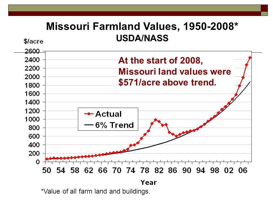 *Value of all farm land and buildings.