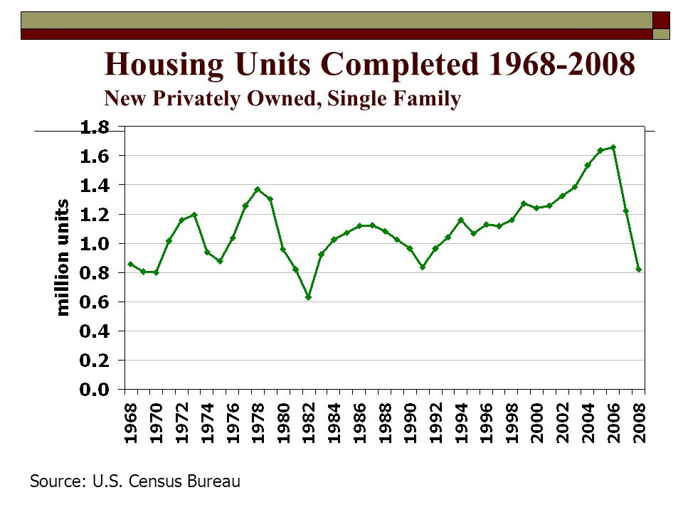 Housing Units Completed 1968-2008 New Privately Owned, Single Family Source: U.S. Census Bureau