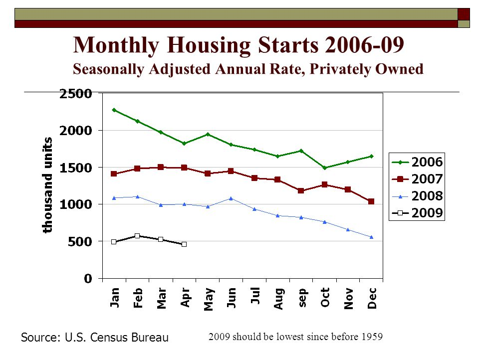 Monthly Housing Starts 2006-09 Seasonally Adjusted Annual Rate, Privately Owned Source: U.S.