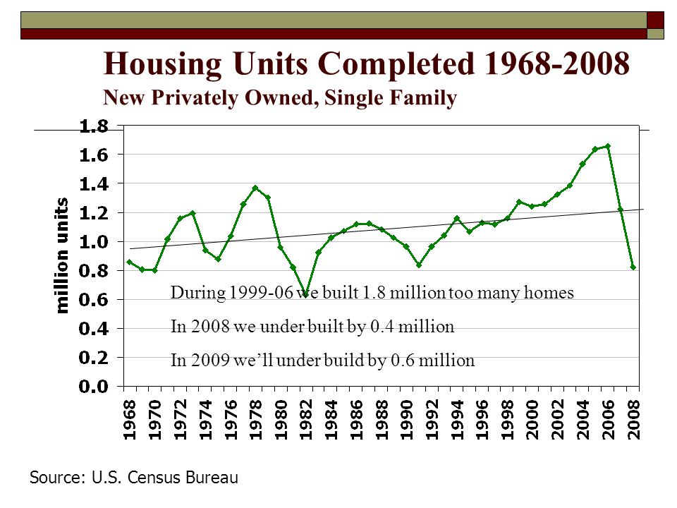 Housing Units Completed 1968-2008 New Privately Owned, Single Family Source: U.S.