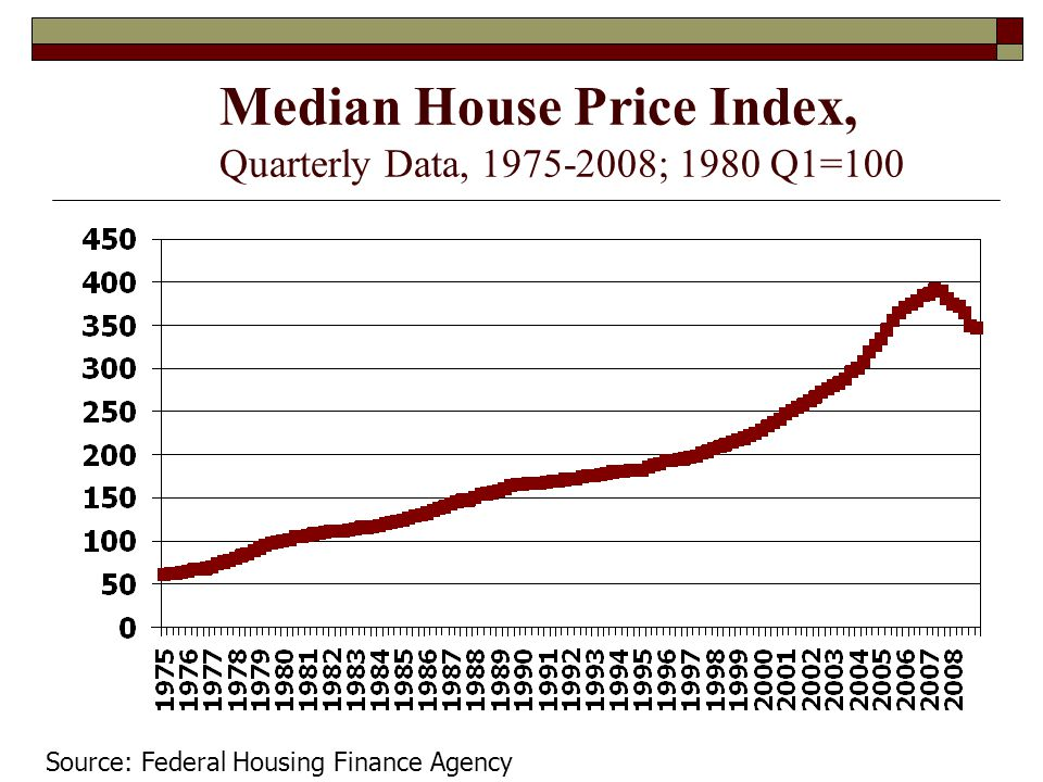 Median House Price Index, Quarterly Data, 1975-2008; 1980 Q1=100 Source: Federal Housing Finance Agency