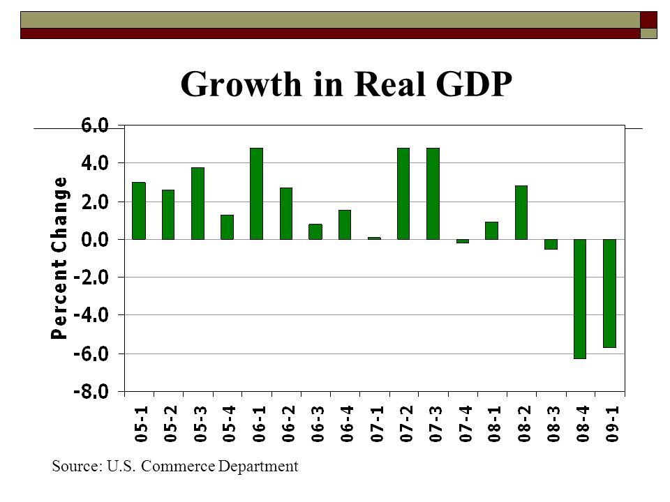 Growth in Real GDP Source: U.S. Commerce Department