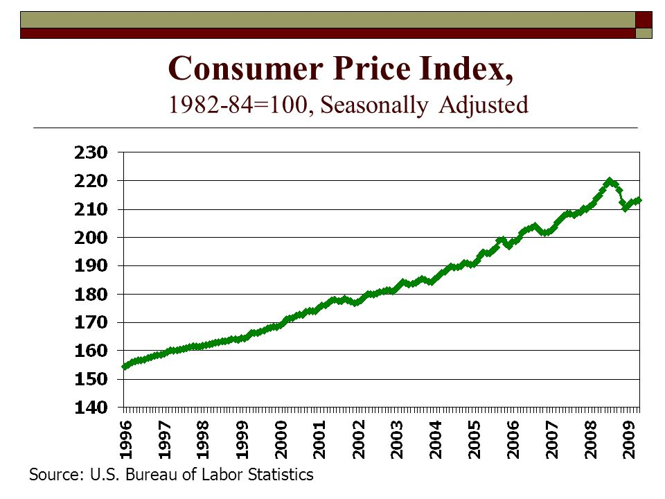 Consumer Price Index, 1982-84=100, Seasonally Adjusted Source: U.S. Bureau of Labor Statistics