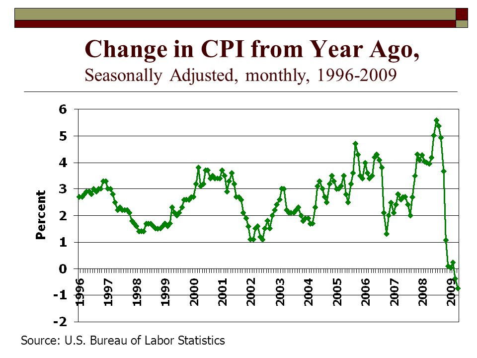 Change in CPI from Year Ago, Seasonally Adjusted, monthly, 1996-2009 Source: U.S.
