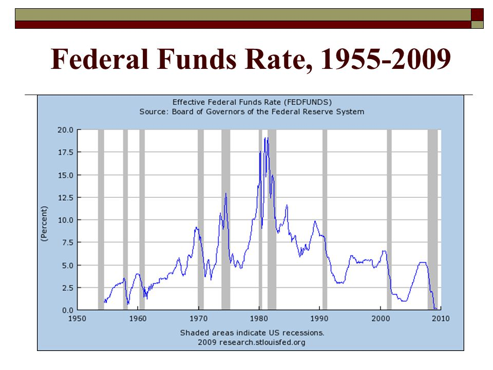 Federal Funds Rate, 1955-2009