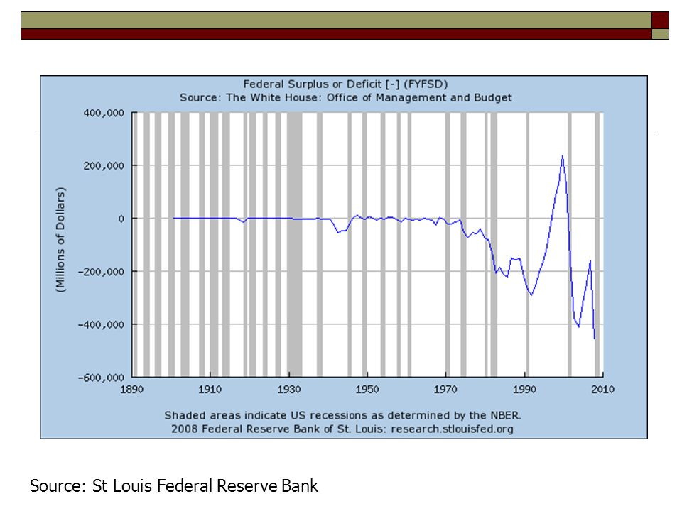 Source: St Louis Federal Reserve Bank