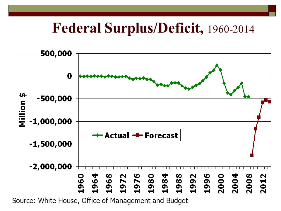 Federal Surplus/Deficit, 1960-2014 Source: White House, Office of Management and Budget