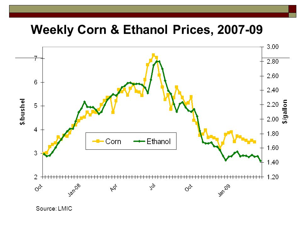 Weekly Corn & Ethanol Prices, 2007-09