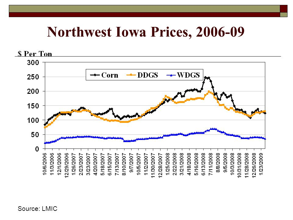 Northwest Iowa Prices, 2006-09 Source: LMIC