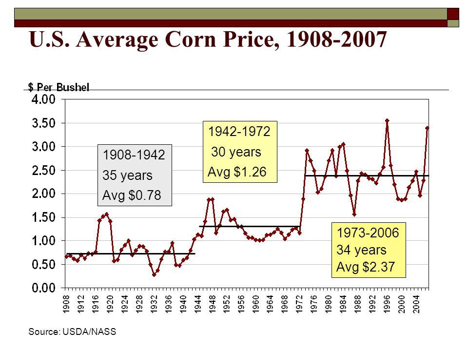 U.S. Average Corn Price, 1908-2007 Source: USDA/NASS 1908-1942 35 years Avg $0.78 1942-1972 30 years Avg $1.26 1973-2006 34 years Avg $2.37