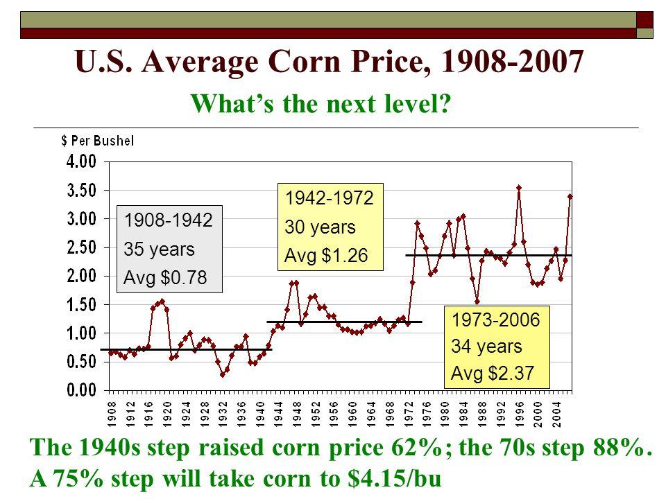 U.S. Average Corn Price, 1908-2007 1908-1942 35 years Avg $0.78 1942-1972 30 years Avg $1.26 1973-2006 34 years Avg $2.37 The 1940s step raised corn p