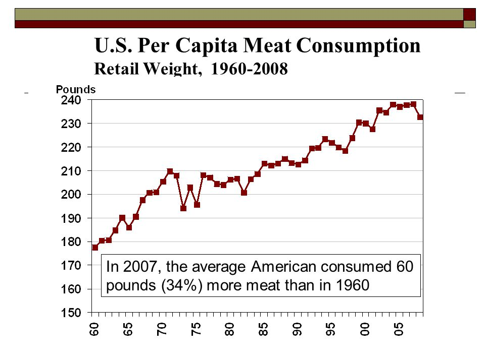 U.S. Per Capita Meat Consumption Retail Weight, 1960-2008 In 2007, the average American consumed 60 pounds (34%) more meat than in 1960