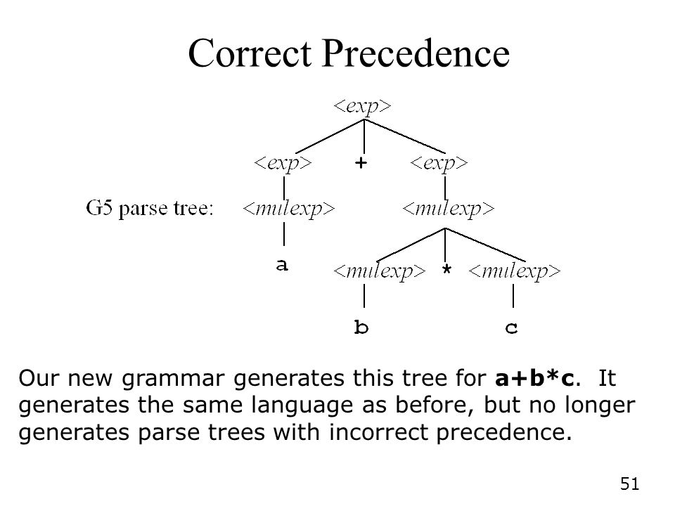 51 Correct Precedence Our new grammar generates this tree for a+b*c.