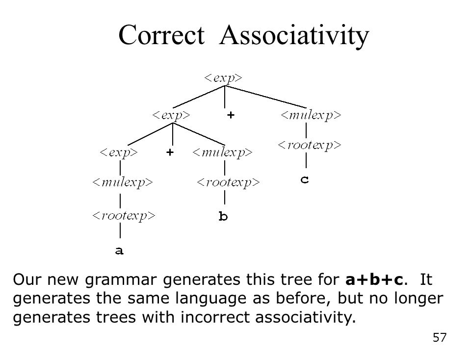 57 Correct Associativity Our new grammar generates this tree for a+b+c.