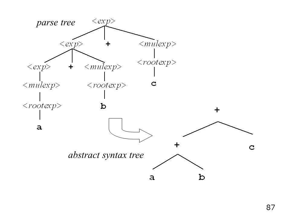 87 parse tree abstract syntax tree