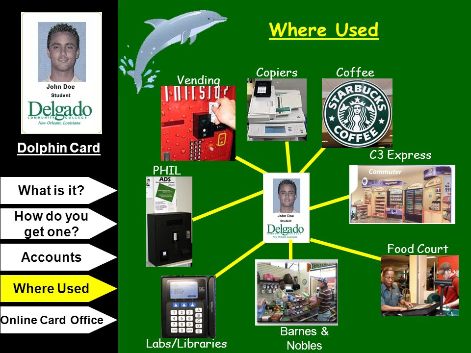 Dolphin Card Where Used What is it? How do you get one? Accounts Where Used Online Card Office Copiers Vending PHIL Labs/Libraries Coffee Food Court C